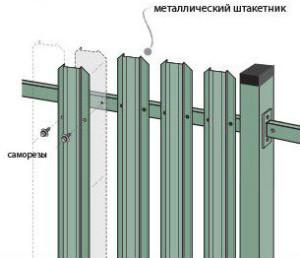 Крепление металлического штакетника для забора